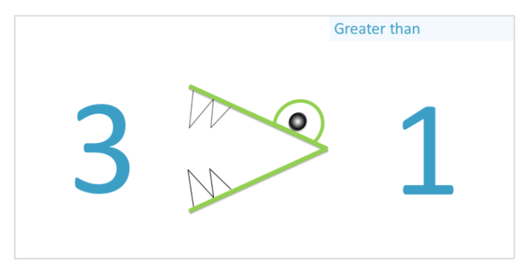 remembering the greater than symbol with the crocodile's mouth open to the larger number