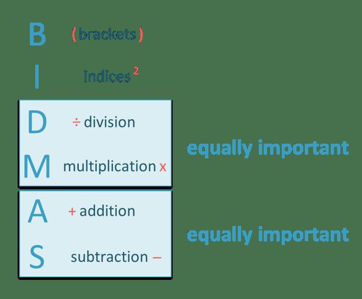 how to use BIDMAS summary poster