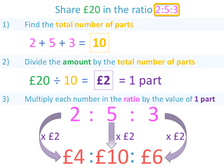 calculating a Ratio of 3 numbers Summary and example