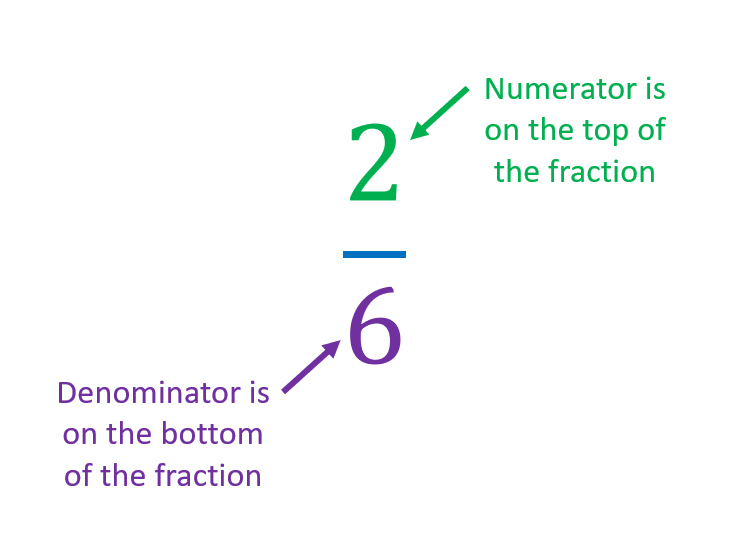 denominator and numerator of a fraction