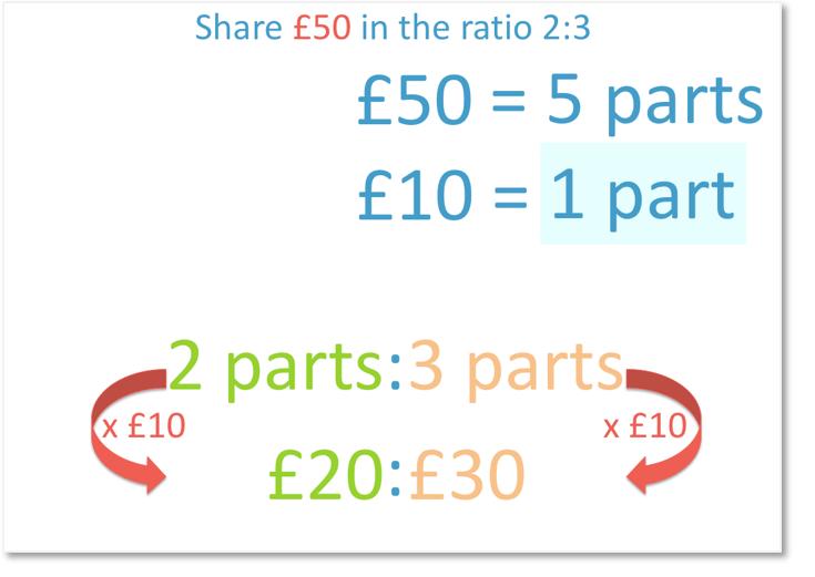 solving ratio problems