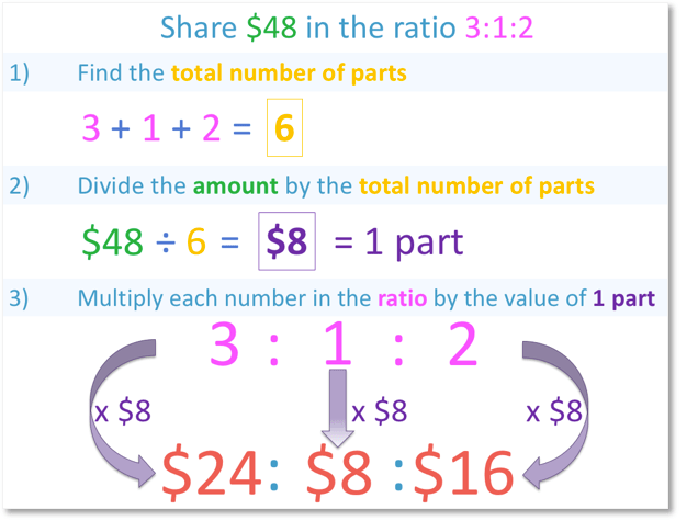 sharing in a ratio of 3 people example