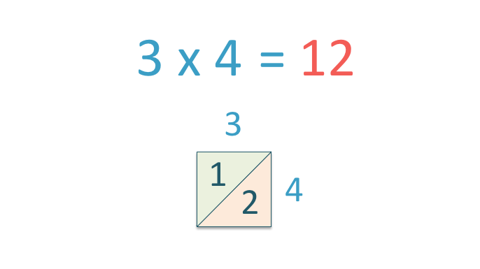 introducing the lattice method of multiplication with 3 times 4