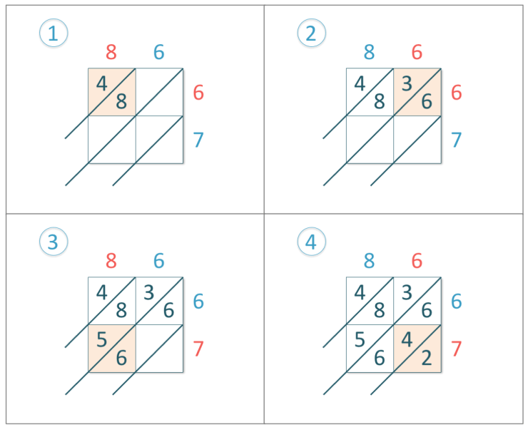 86 x 67 shown in the lattice multiplication grid with the multiplication answers written in the lattice grid boxes