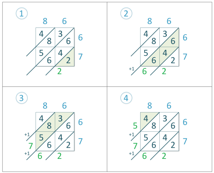 steps of the lattice multiplication of the example 86 x 67