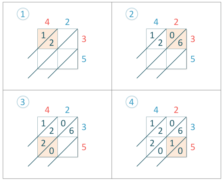 42 x 35 worked out using the lattice multiplication method with the example shown in stages