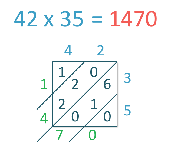 example of the lattice multiplication method with worked solutions for the example 42 x 35
