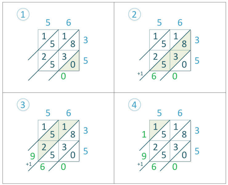56 x 35 arranged in the lattice multiplication method with solutions written