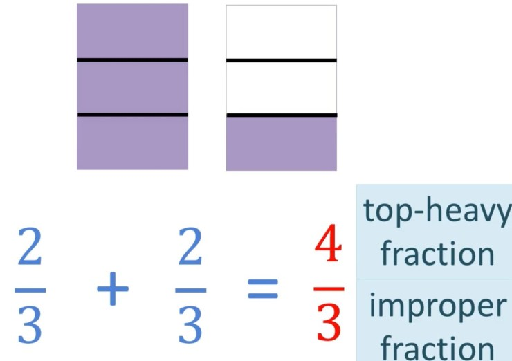 adding fractions with like denominators to get an improper fraction