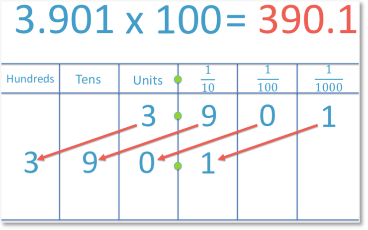 multiplying a number by 100