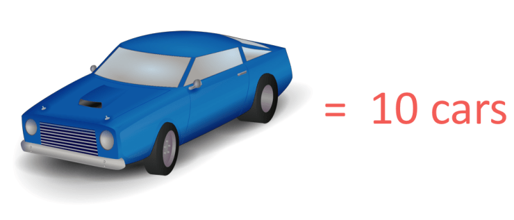 one car drawn on a pictogram is worth 10 cars