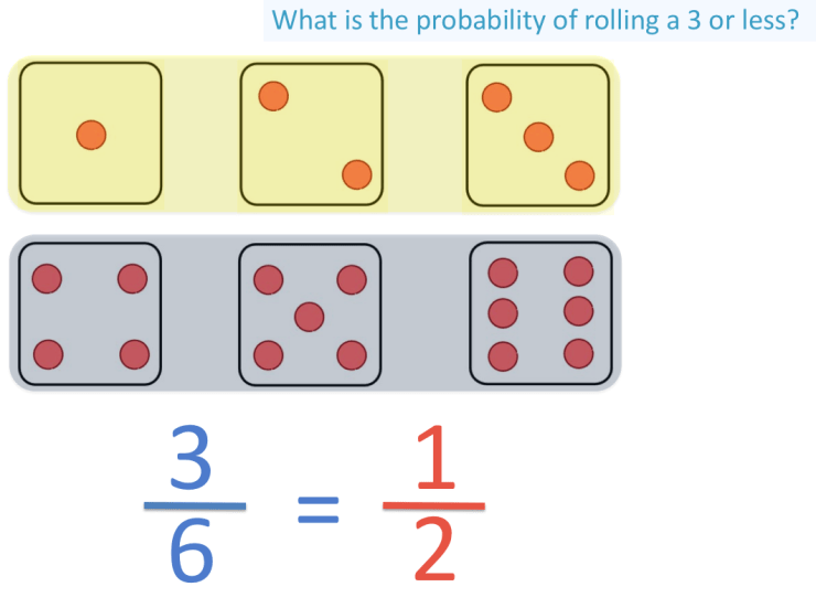 Simplifying the probability of rolling a 3 or less on a dice to one half