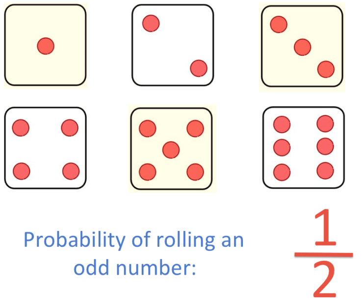 Simplifying the probability of rolling an odd number on a dice to one half