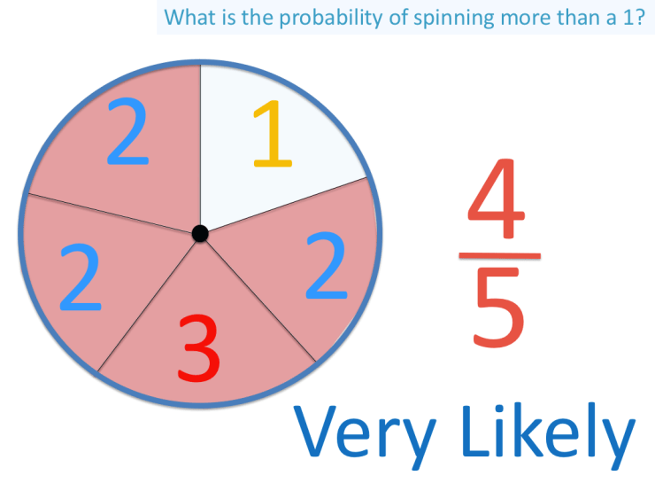 The probability of spinning a number greater than 1 on a spinner