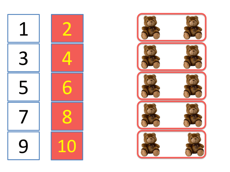 example of introducing skip counting by 2