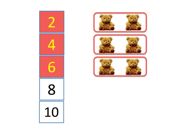 skip counting to count 6 bears