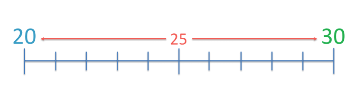 25 is the midpoint between 20 and 30