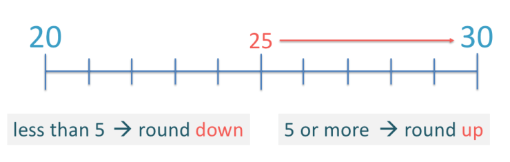 the rounding off rule is if the whole number ends in 5 or more then round up otherwise round down
