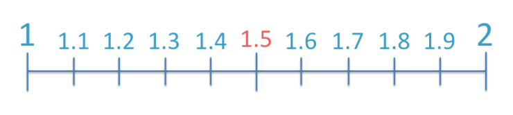 1.5 shown on a number line in between 1 and 2