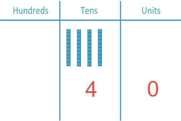 4 tens rods shown in a place value chart using base ten blocks to teach place value