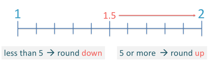 rounding 1.5 up to 2 shown on a number line