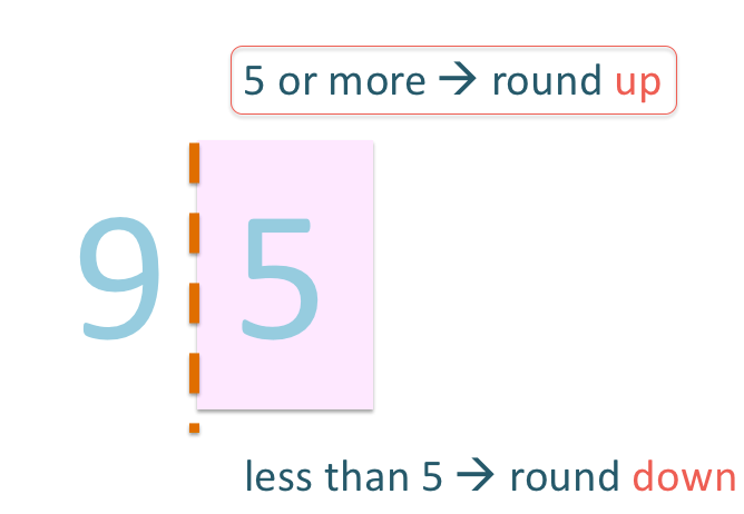 example of rounding off 95 using the rounding rule