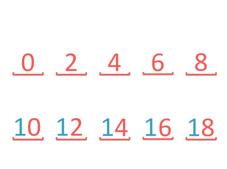 pattern in the digits when skip counting backwards in twos