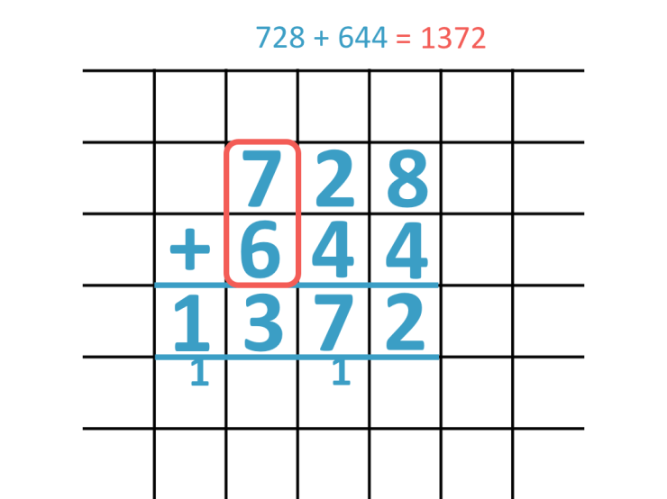 regrouping hundreds to thousands in column addition of three numbers