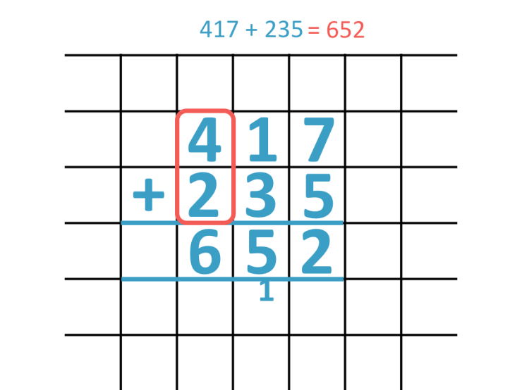 adding the hundreds column in a three digit column addition example