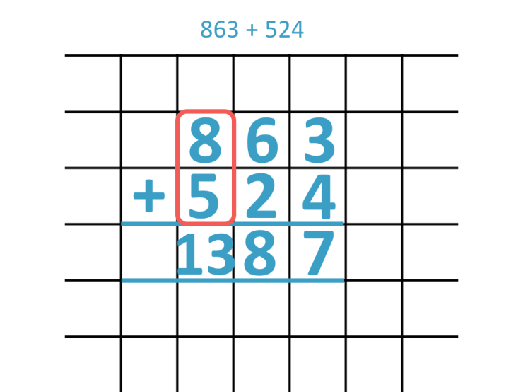 Example of regrouping when adding two three digit numbers to make a number in the thousands
