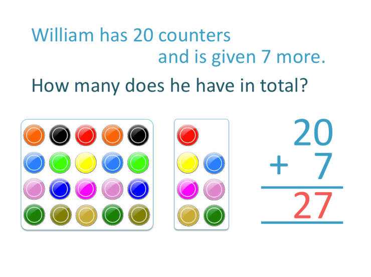 solving an addition word problem adding counters to make a total