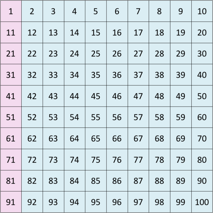 skip counting up in tens from 1 using a number grid