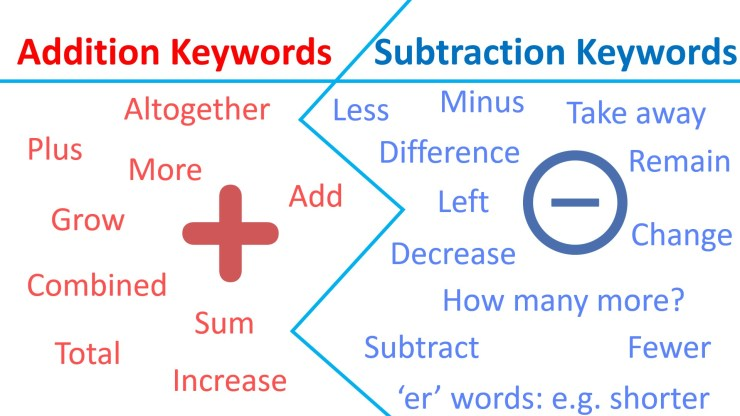 addition subtraction word problem keywords poster
