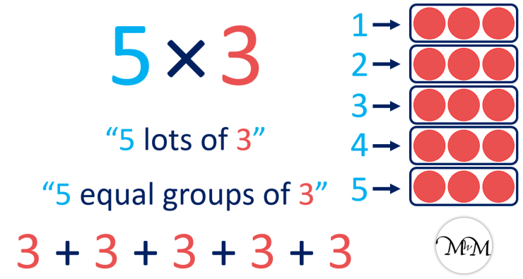 What is multiplication as repeated addition