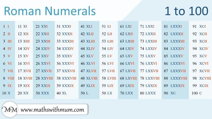 Roman Numerals chart 1-100
