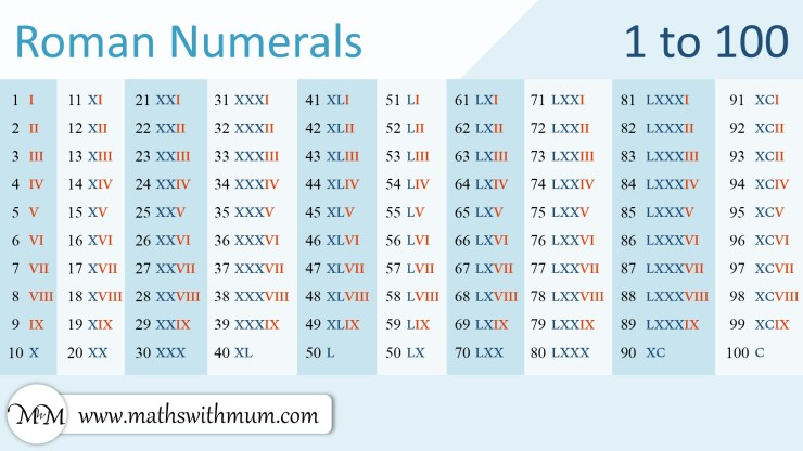poster of roman numerals to 100 chart