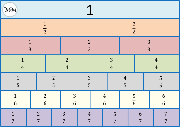 a fraction wall for comparing like fractions