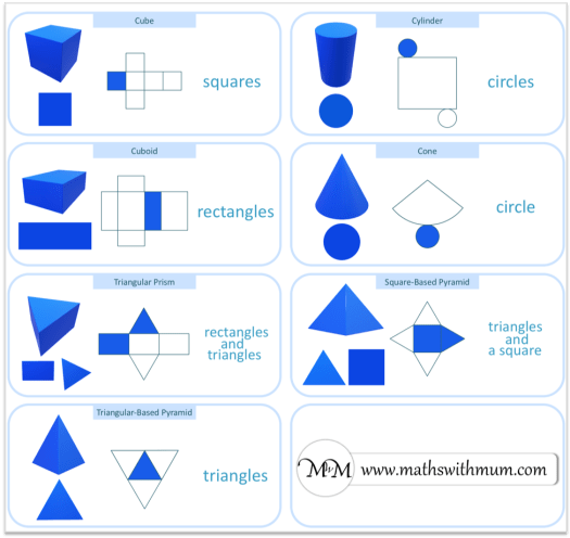 2D Shapes on the surface of 3D Shapes display poster