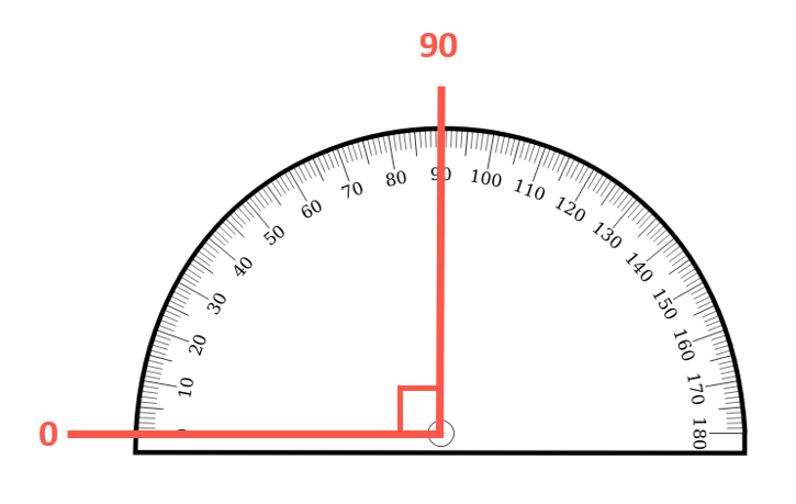 a right angle of 90 degrees shown on a protractor