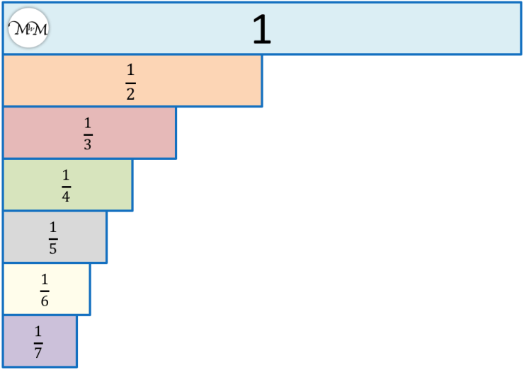 comparing unit fractions on a fraction wall
