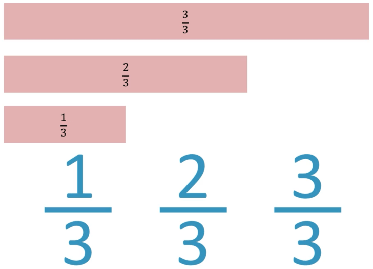 example of like fractions thirds