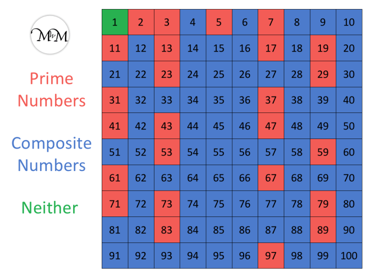 prime numbers to 100 shown on a grid