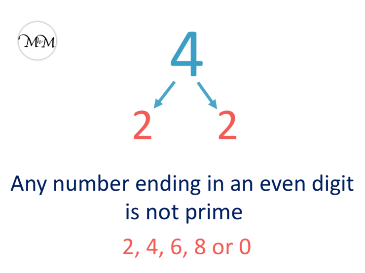 4 is not a prime number