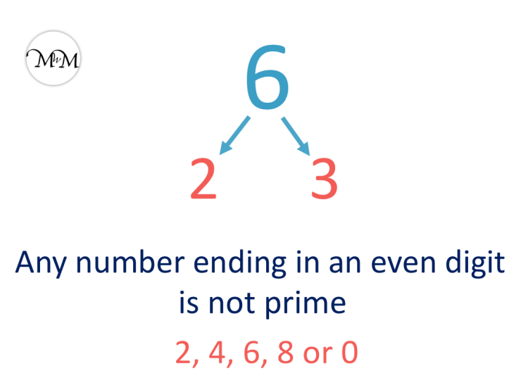 6 is not a prime number