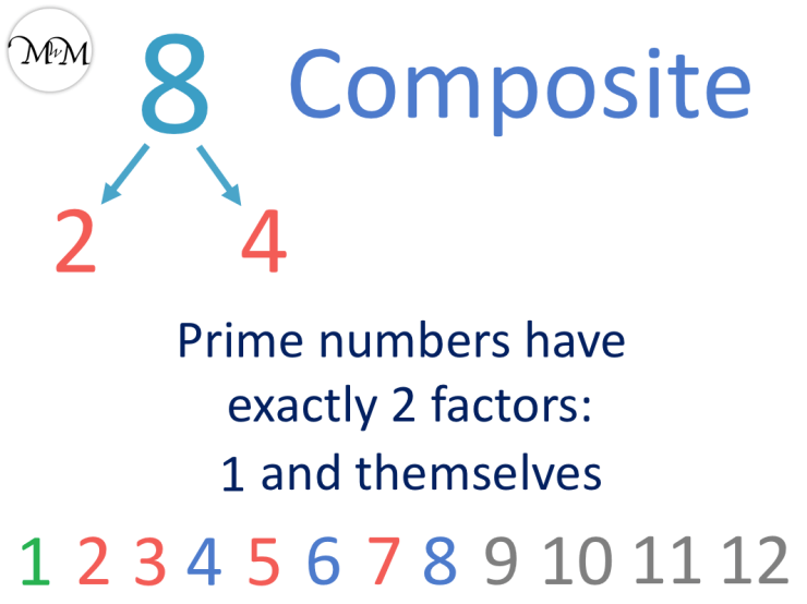 8 is a composite number not prime