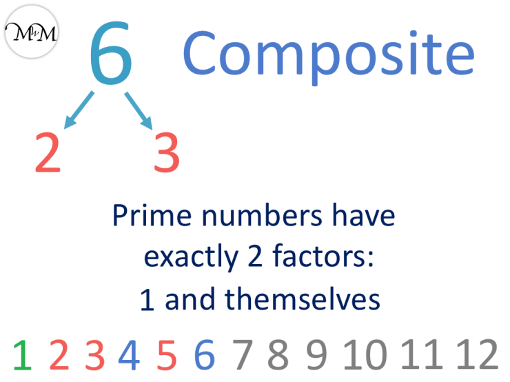 6 is a composite number not prime