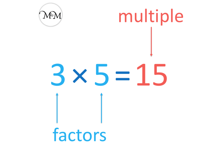 Example of a multiplication sentence
