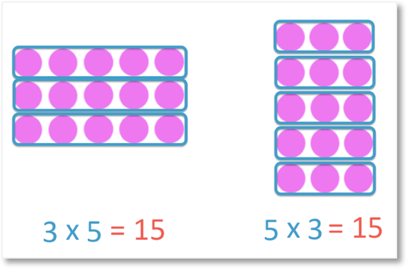 commutative property of multiplication example of 3 × 5 = 15