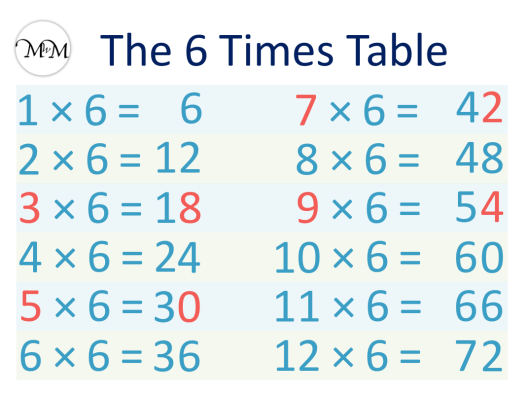 6 Times Table pattern