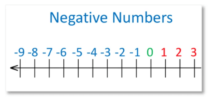 negative numbers on a number line